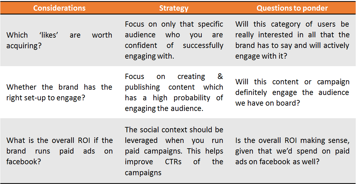 Facebook like acqusition strategy